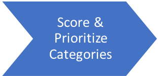 Opportunity Assessment Step 6 - Score & Prioritize Categories