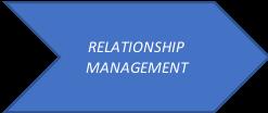 SRM Process - Relationship Management